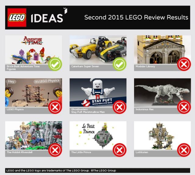 lego ideas second review stage 341