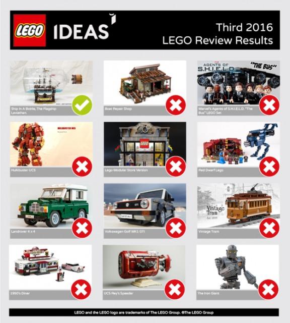 Risultati LEGO Ideas Terza Fase LEGO Ideas 2016