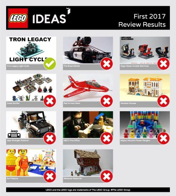 Risultati della prima fase di revisione LEGO Ideas