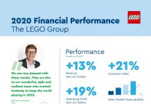 LEGO-2020-Annual-Results